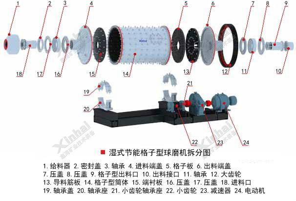 湿式节能格子型球磨机结构原理图